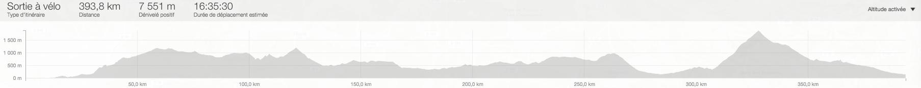Profil Challenge Nice Mont Ventoux 2016